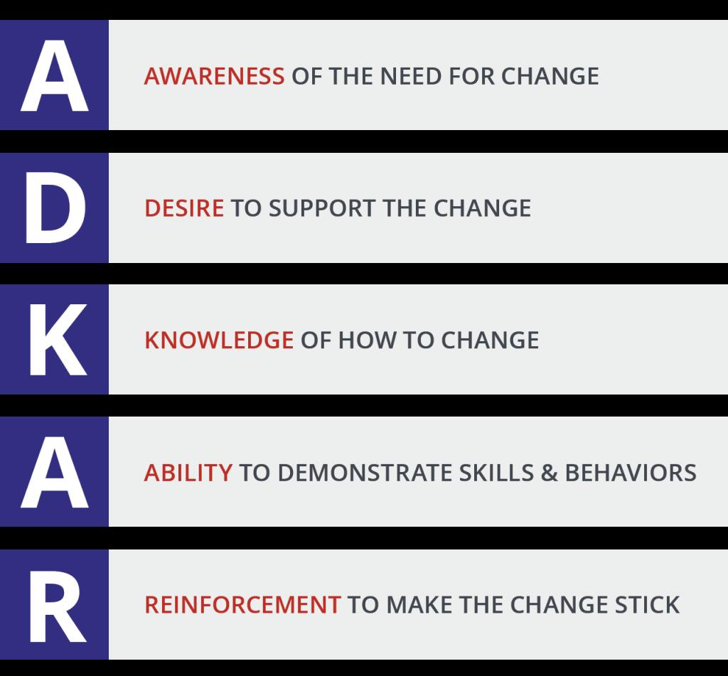 5 milestones of ADKAR